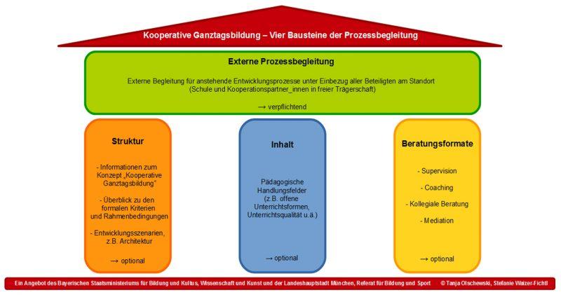 grafik kooperative ganztagsbildung