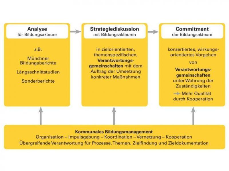 Ansicht Münchner Weg der Bildungssteuerung